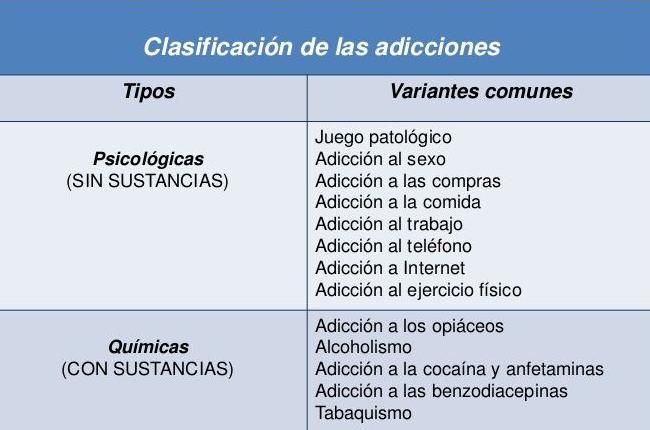 Clasificación de adicciones